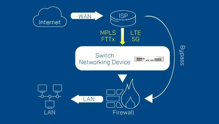 bypass, AEWIN Tech. Network appliance & server