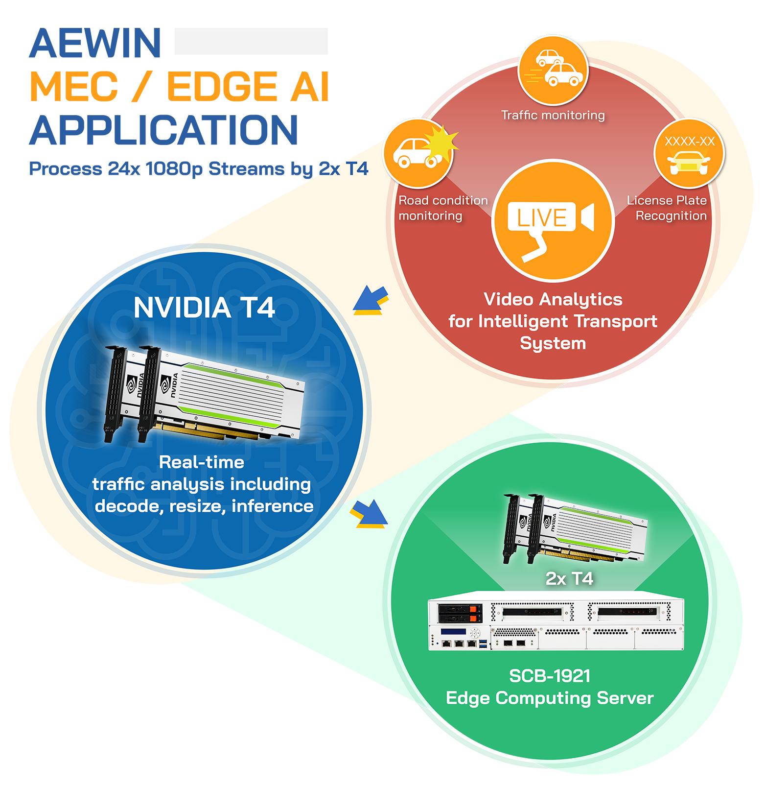 MEC-Edge-AI-application