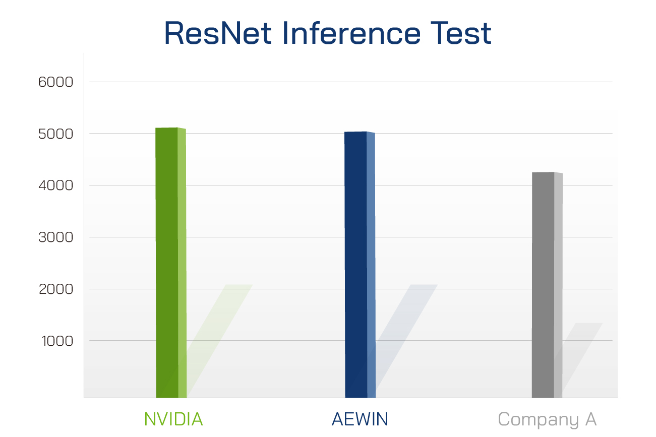 ResNet-Inference-Test
