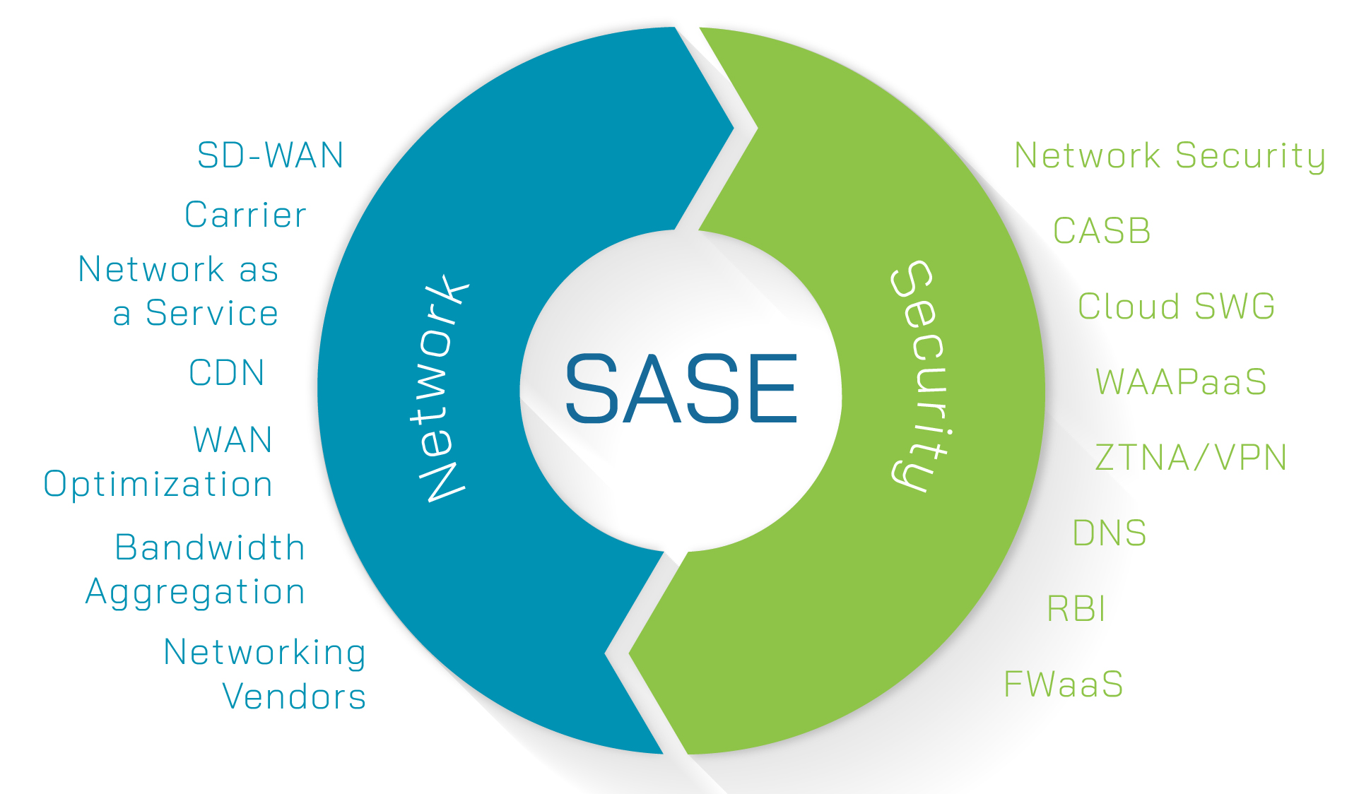SASE - Secure Access Service Edge